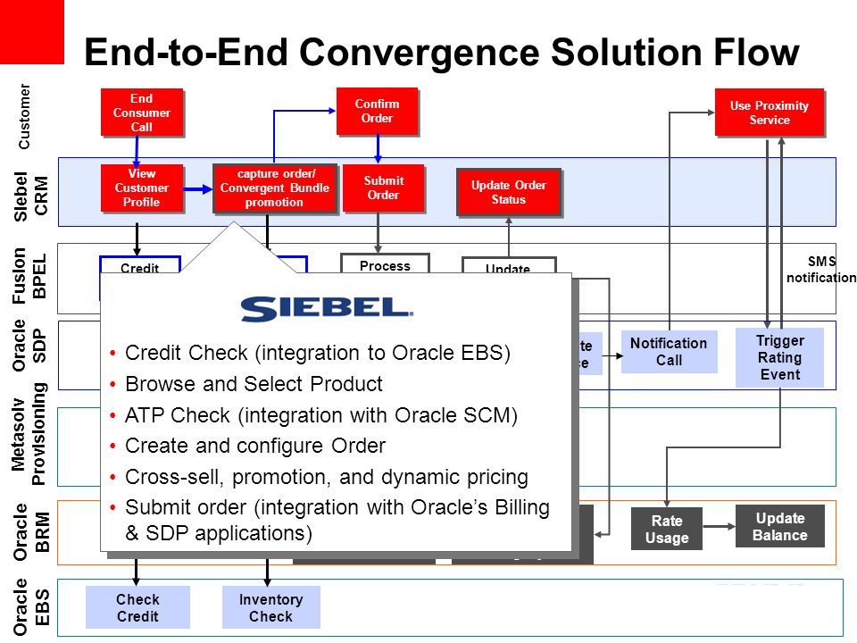Oracle Solution & Initiatives for Communciations - ppt download