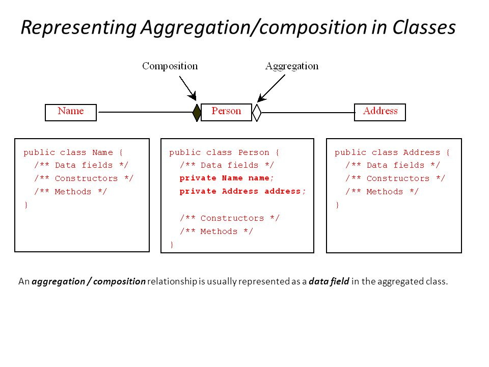 Association aggregation composition and inheritance ppt video representing aggregationcomposition in classes ccuart Images
