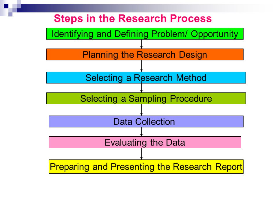 steps in the marketing research process Marketing research system: marketing research - systematic design, collection, analysis & reporting of data & findings relevant to a specific marketing situation facing the company suppliers of marketing research.