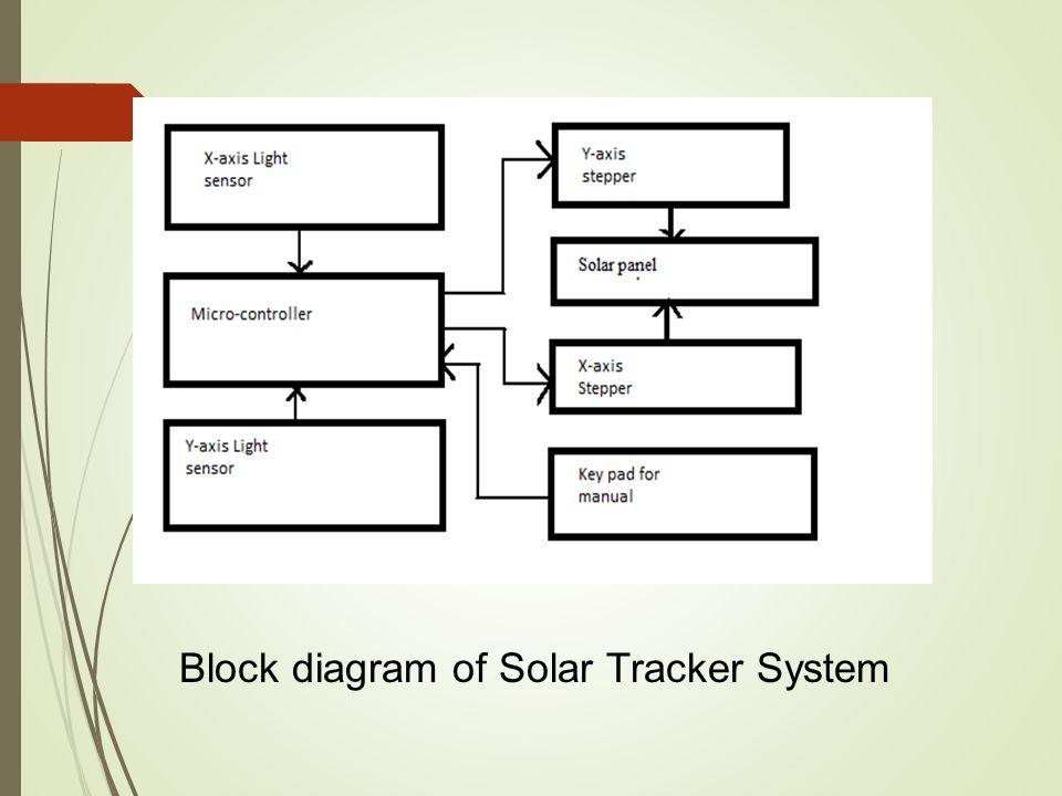 Block+diagram+of+Solar+Tracker+System solar tracker system ppt video online download