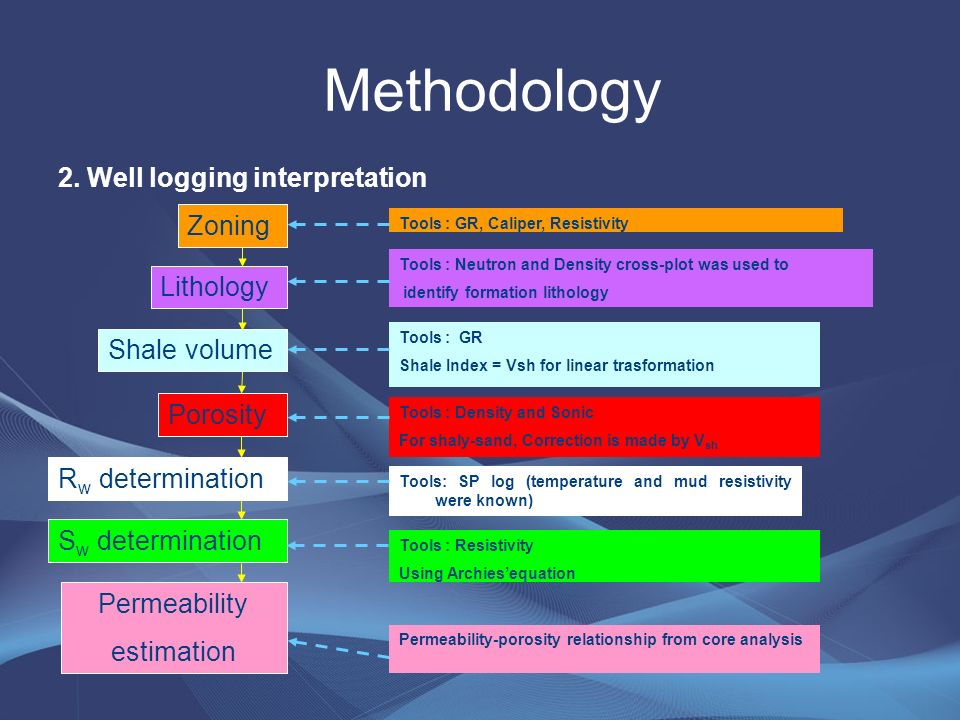 Thesis Topic An Integrated Petrophysical Study Using Well Logging
