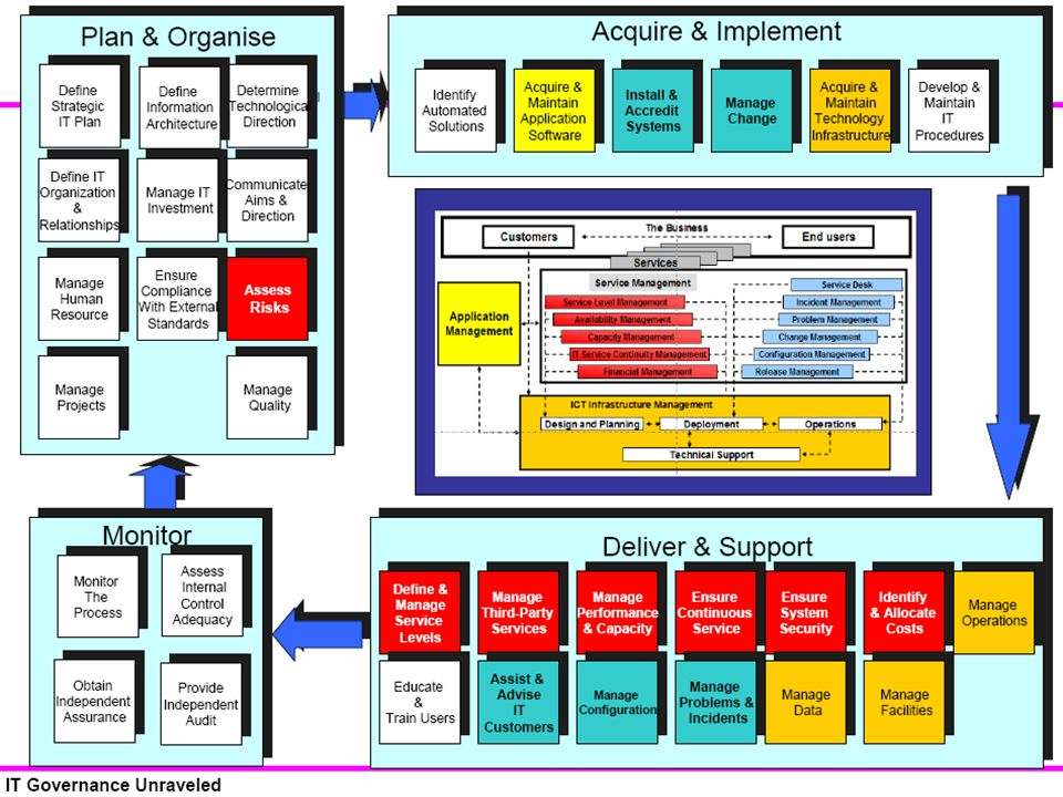 provigil safety and availability management itil