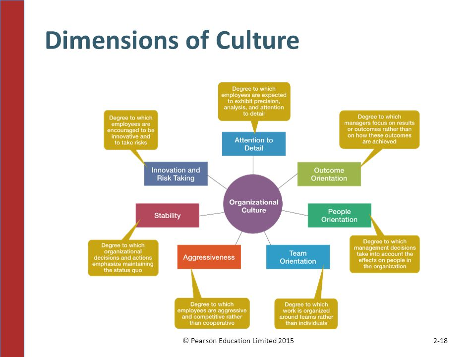 seven dimensions of organizational culture