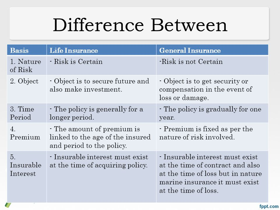 Ppt life insurance introduction powerpoint presentation id:7377379.