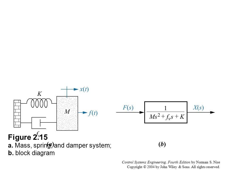Figure 2. 1 a. Block diagram representation of a system; b - ppt ...