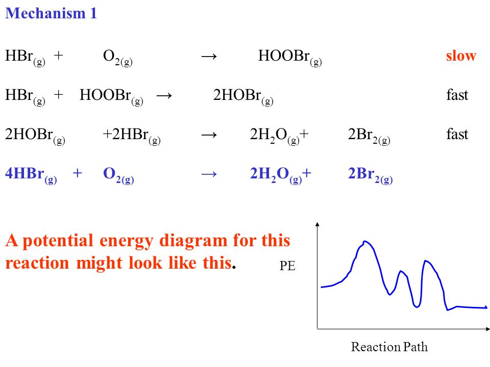 Kinetics Lesson 5 Pe Diagrams Mechanisms Ppt Video Online Download
