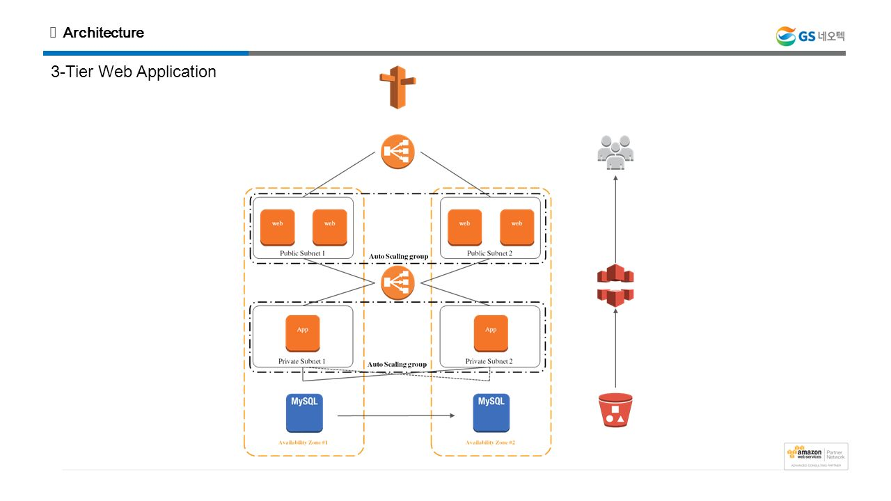 aws web application 3-tier architecture