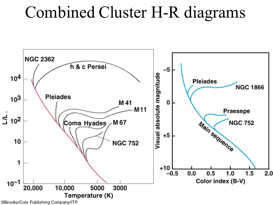 Stellar clusters homework problems chapter ppt download 12 combined cluster h r diagrams ccuart Image collections