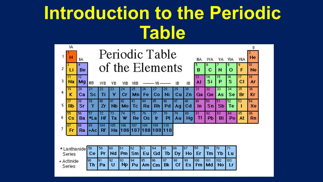 introduction to periodic table pdf