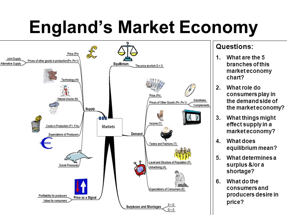 Economic Systems Document Based Lesson Ppt Download
