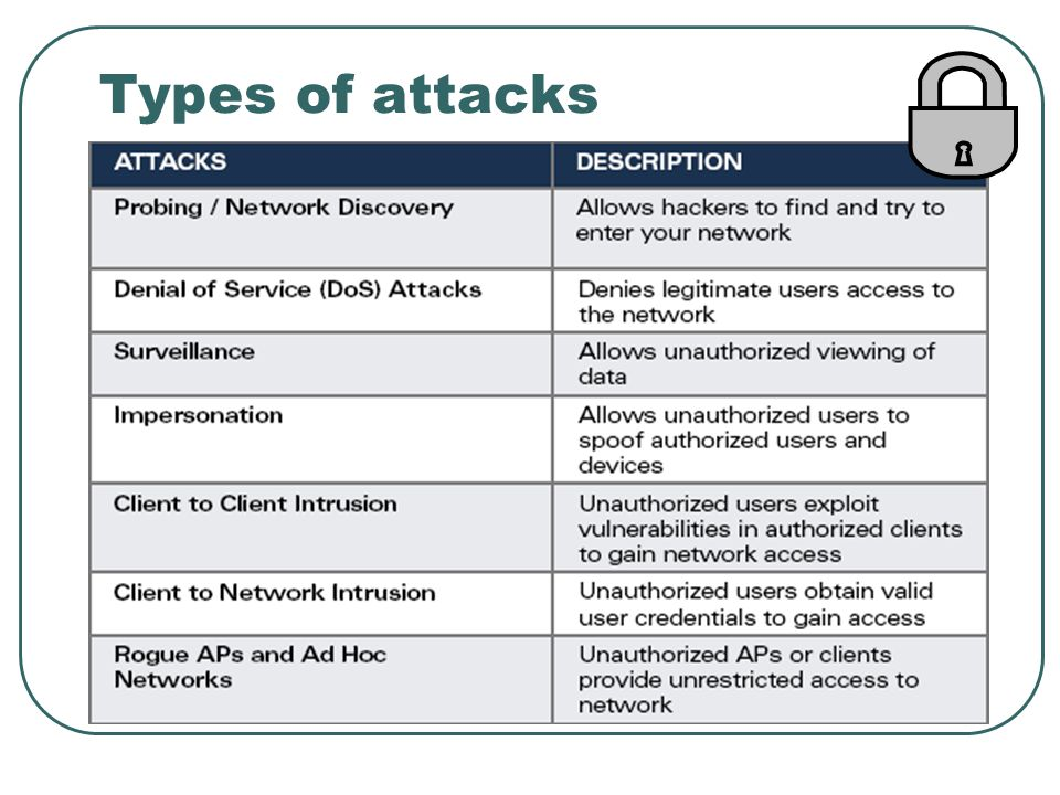 Wireless security Wi\u2013Fi (802.11) Security - ppt video online download