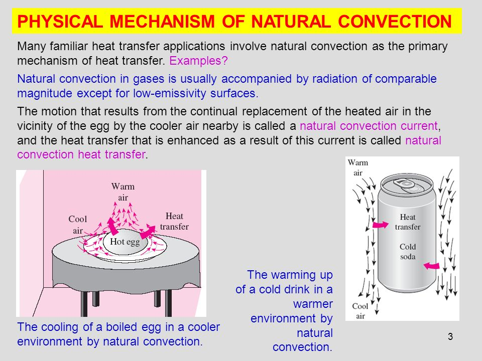 application of free convection
