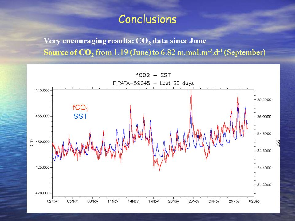 Conclusions Very encouraging results: CO2 data since June