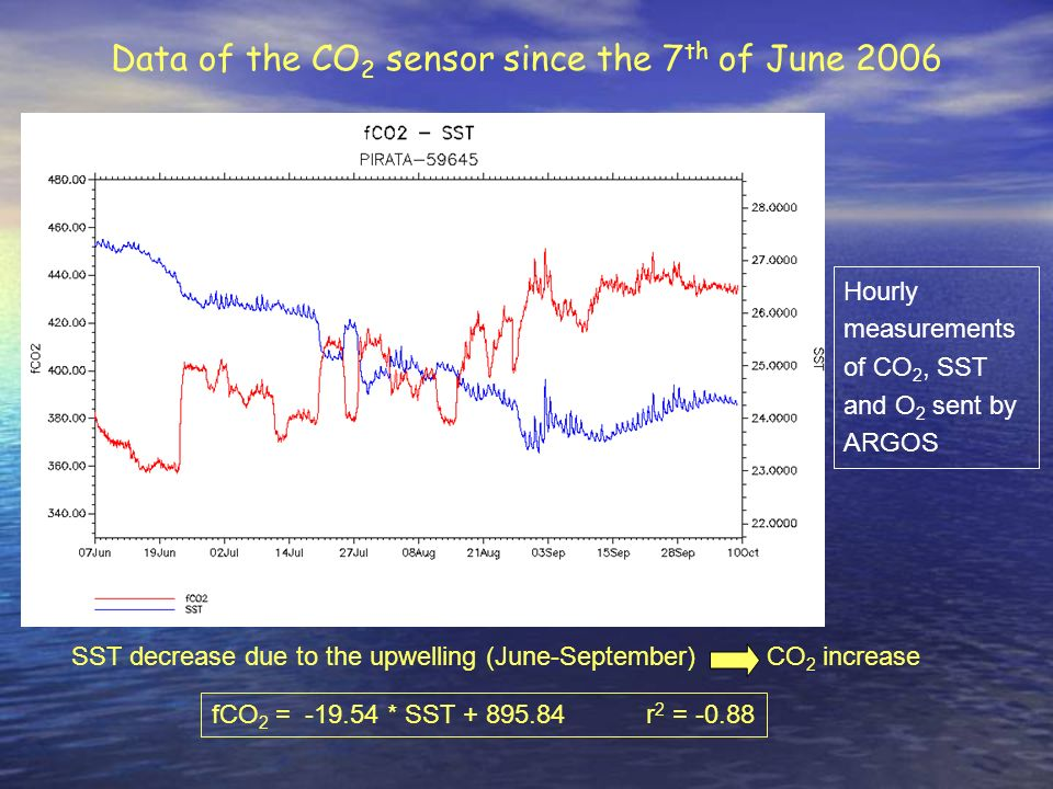 Data of the CO2 sensor since the 7th of June 2006
