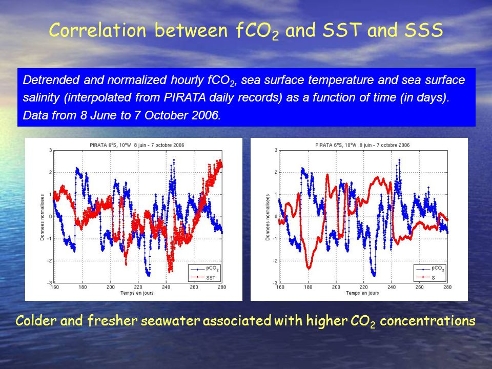 Correlation between fCO2 and SST and SSS