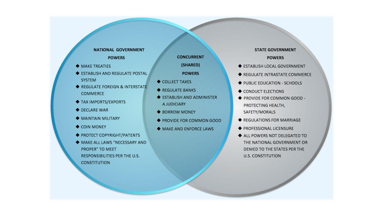 federalism state govs federal gov ppt download rh slideplayer com democrat vs republican venn diagram