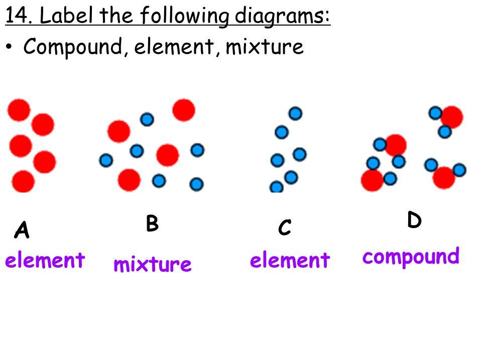 ias chemistry review. - ppt video online download mixture diagram  #15
