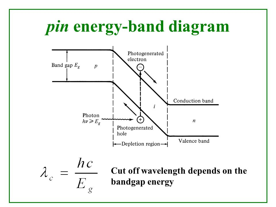 Pin Photodiode Energy Band Diagram Residential Electrical Symbols