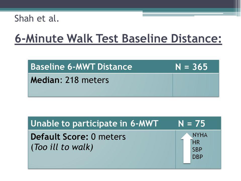 6 minute walk test ppt | myocardial infarction | angina pectoris.
