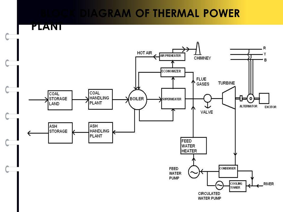 Thermal Power Plant Circuit Diagram - House Wiring Diagram Symbols •