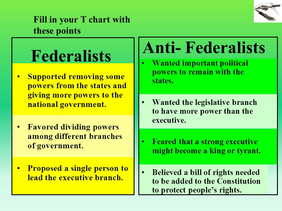 Diagram Of Anti Federalists And Federalists Circuit Connection