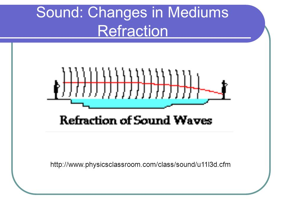 Sound: Changes in Mediums Refraction