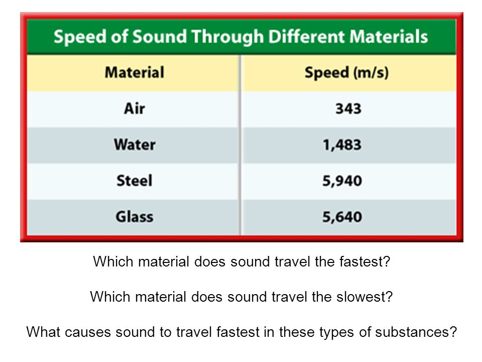 Which material does sound travel the fastest