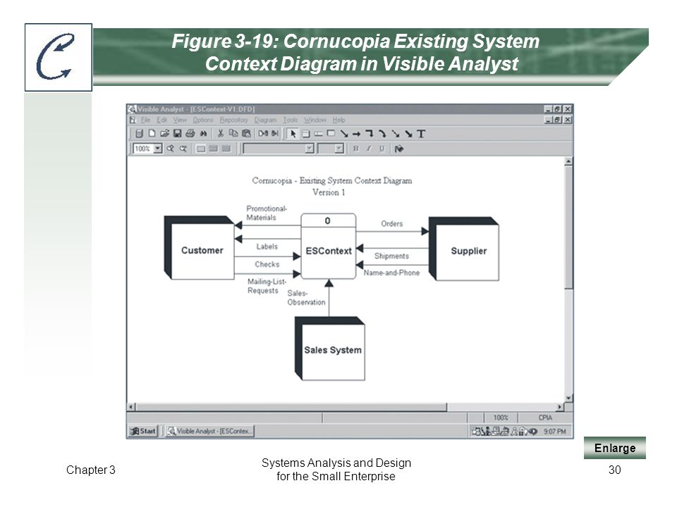 Section ii analysis systems analysis and design ppt video online figure 3 19 cornucopia existing system context diagram in visible analyst ccuart Images
