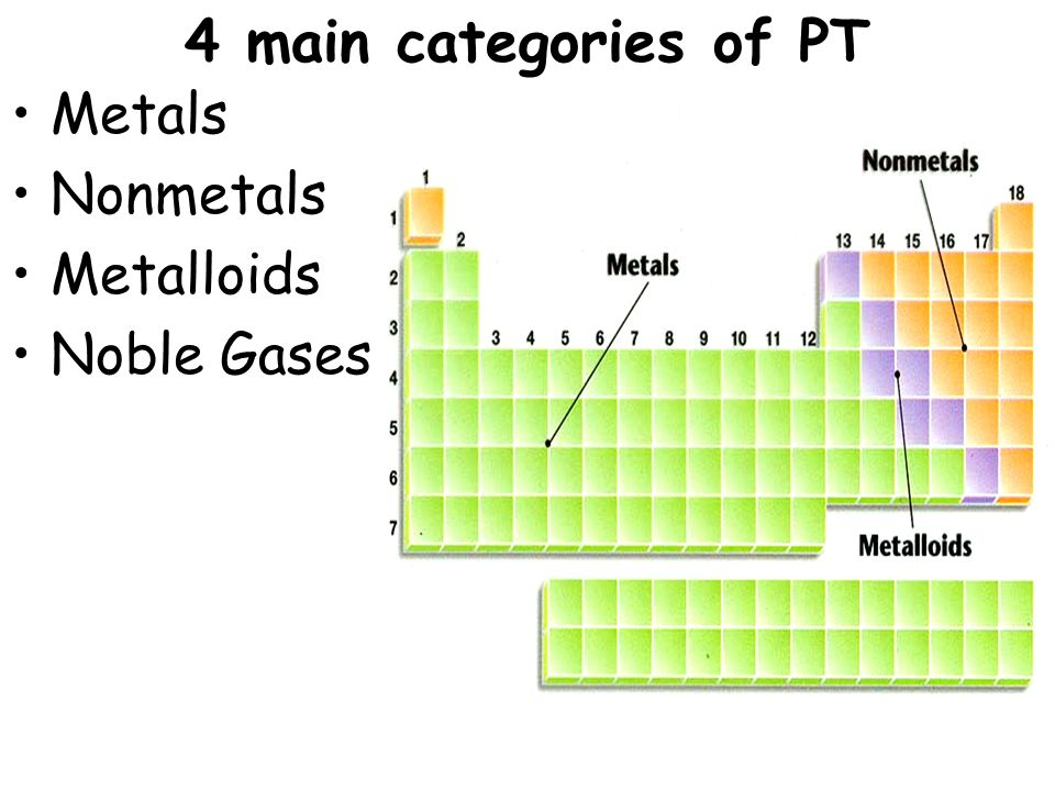 Topic Chemistry Aim Explain How Elements Are Classified In The