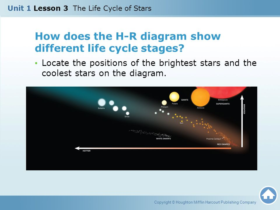 Unit 1 Lesson 3 The Life Cycle Of Stars Ppt Video Online Download