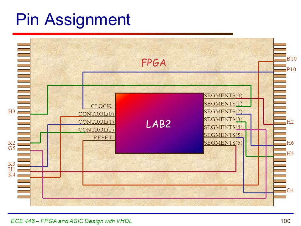 Pin Assignment FPGA LAB2 CLOCK CONTROL(0) CONTROL(2) CONTROL(1) RESET