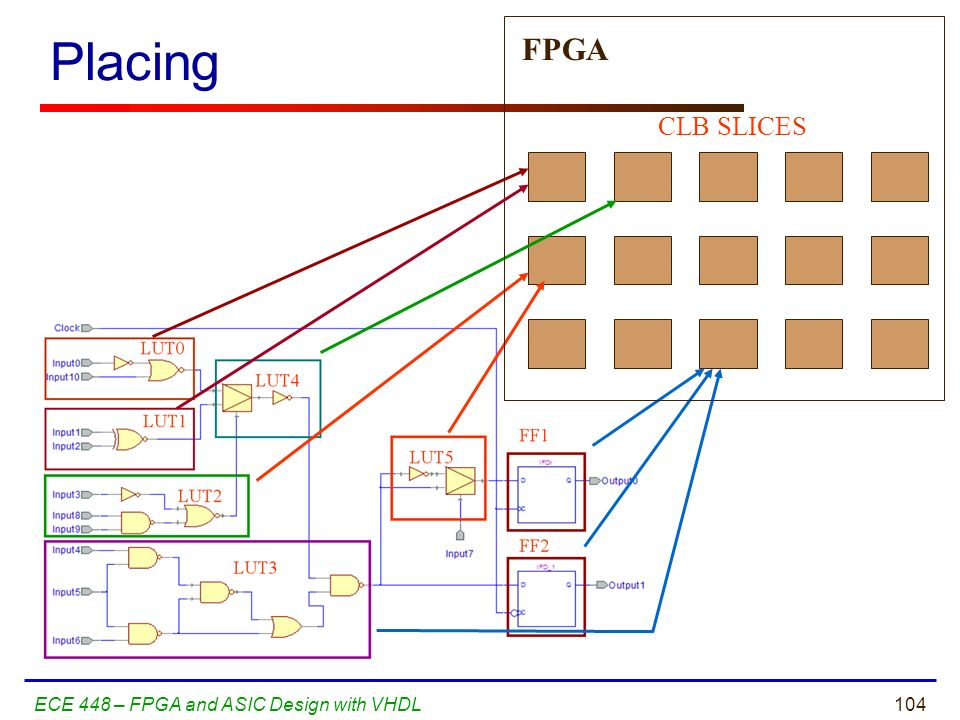 Placing FPGA CLB SLICES ECE 448 – FPGA and ASIC Design with VHDL