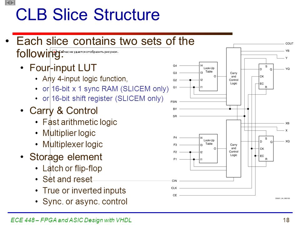 CLB Slice Structure Each slice contains two sets of the following: