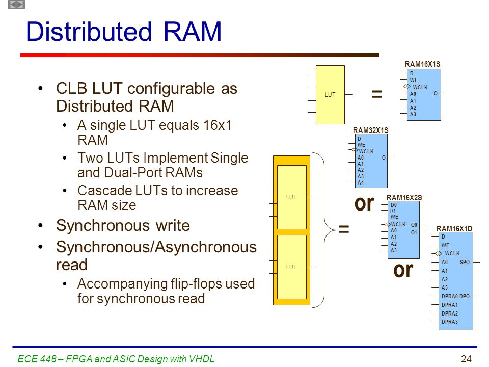 Distributed RAM = or CLB LUT configurable as Distributed RAM