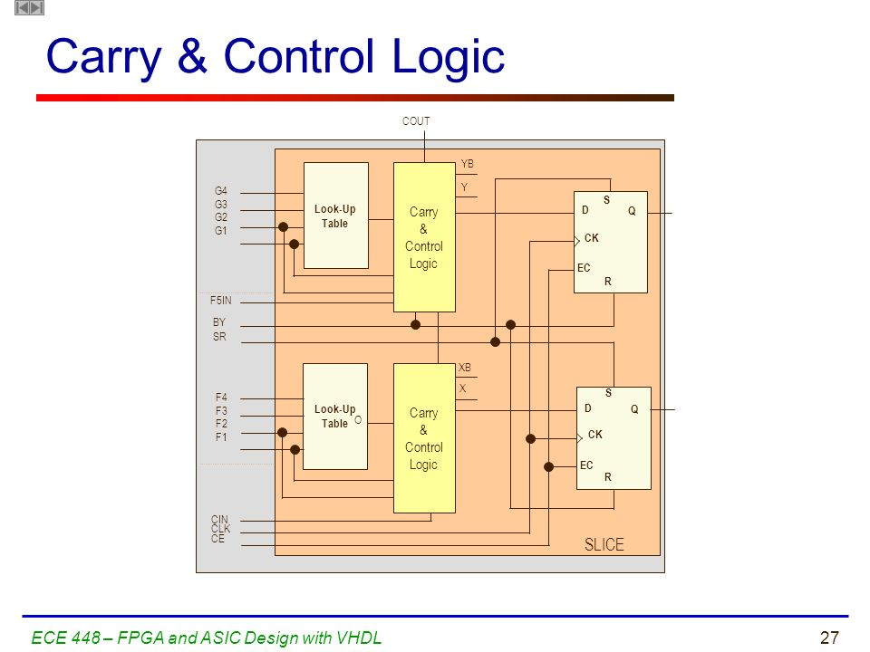 Carry & Control Logic SLICE ECE 448 – FPGA and ASIC Design with VHDL