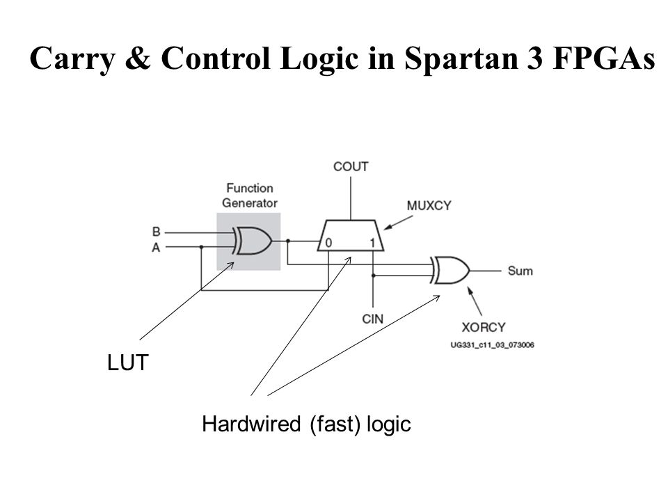 Carry & Control Logic in Spartan 3 FPGAs
