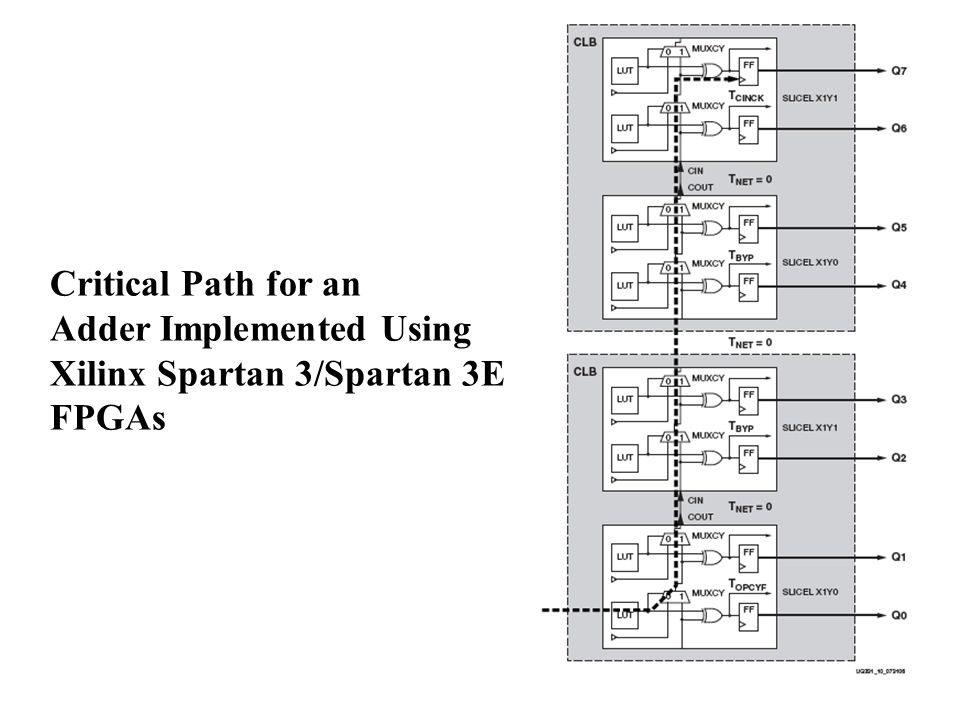 Critical Path for an Adder Implemented Using Xilinx Spartan 3/Spartan 3E FPGAs