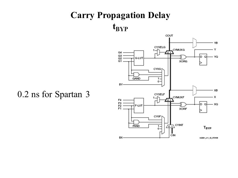 Carry Propagation Delay