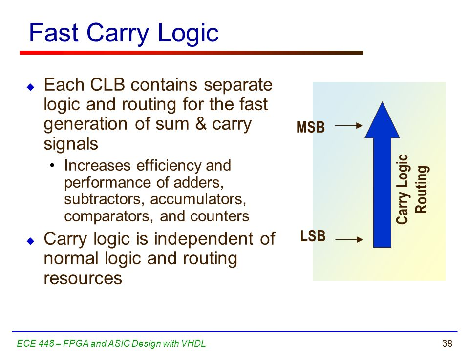 Fast Carry Logic Each CLB contains separate logic and routing for the fast generation of sum & carry signals.