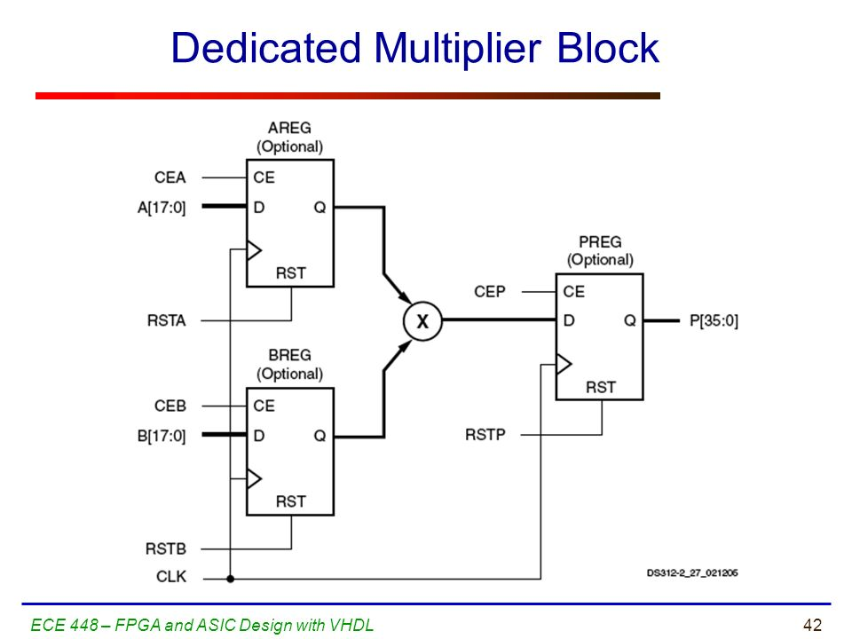 Dedicated Multiplier Block