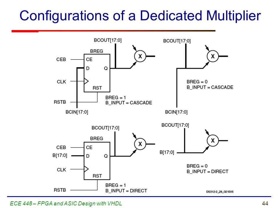 Configurations of a Dedicated Multiplier