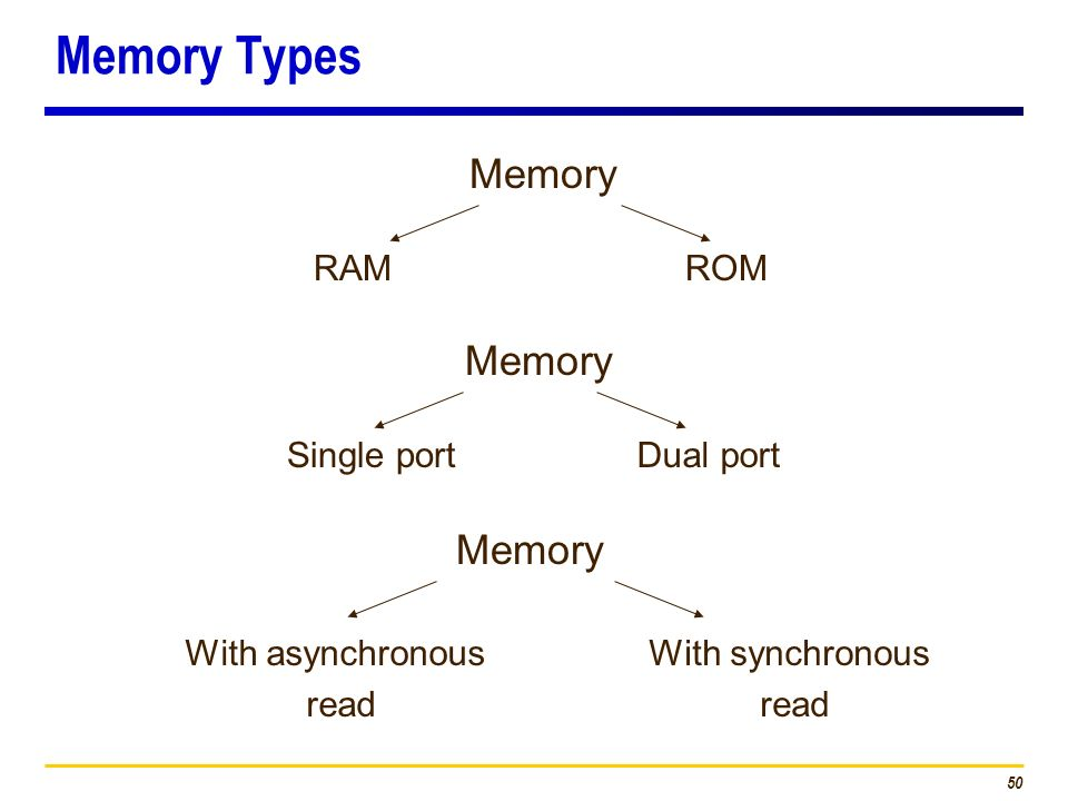 Memory Types Memory Memory Memory RAM ROM Single port Dual port