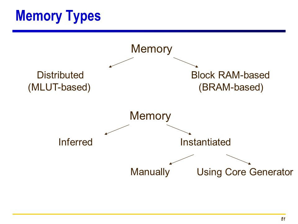 Memory Types Memory Memory Distributed (MLUT-based)