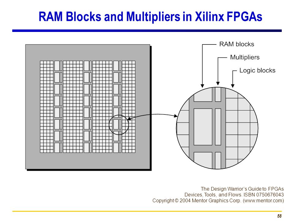 RAM Blocks and Multipliers in Xilinx FPGAs