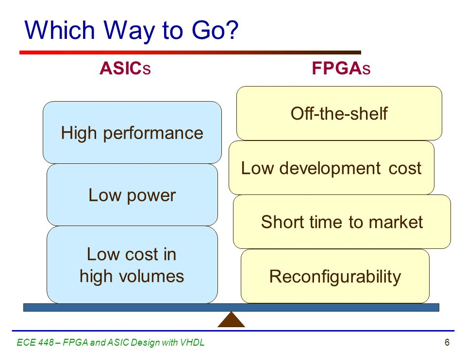 Which Way to Go ASICs FPGAs Off-the-shelf High performance