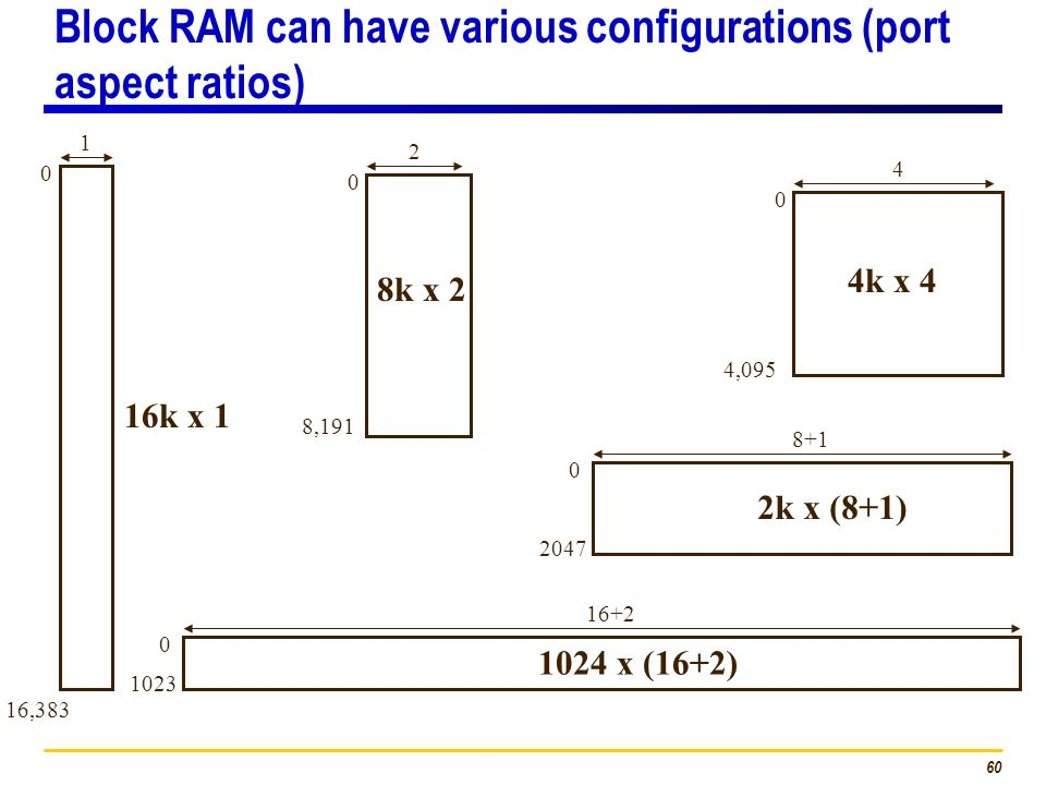 Block RAM can have various configurations (port aspect ratios)