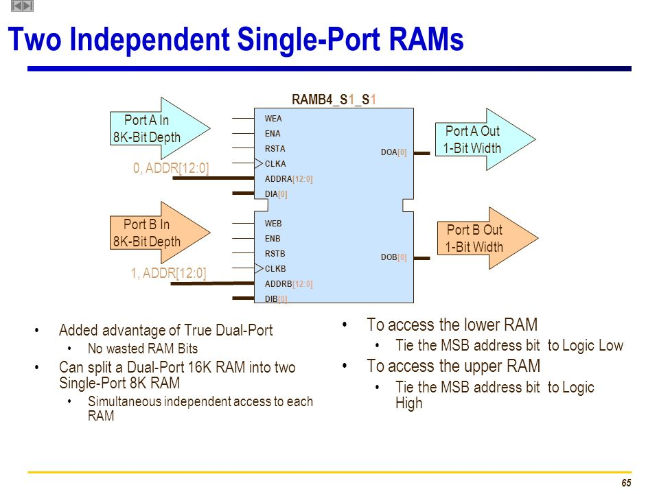Two Independent Single-Port RAMs