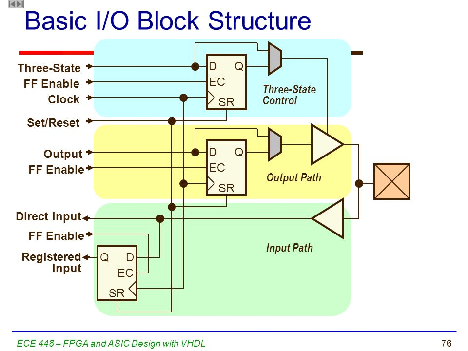 Basic I/O Block Structure