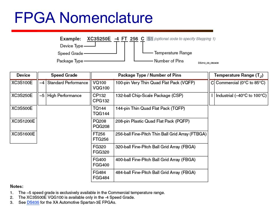 FPGA Nomenclature ECE 448 – FPGA and ASIC Design with VHDL