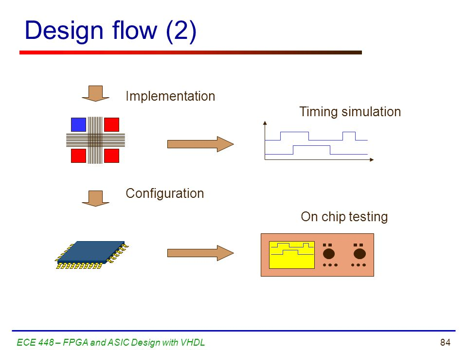 Design flow (2) Implementation Timing simulation Configuration
